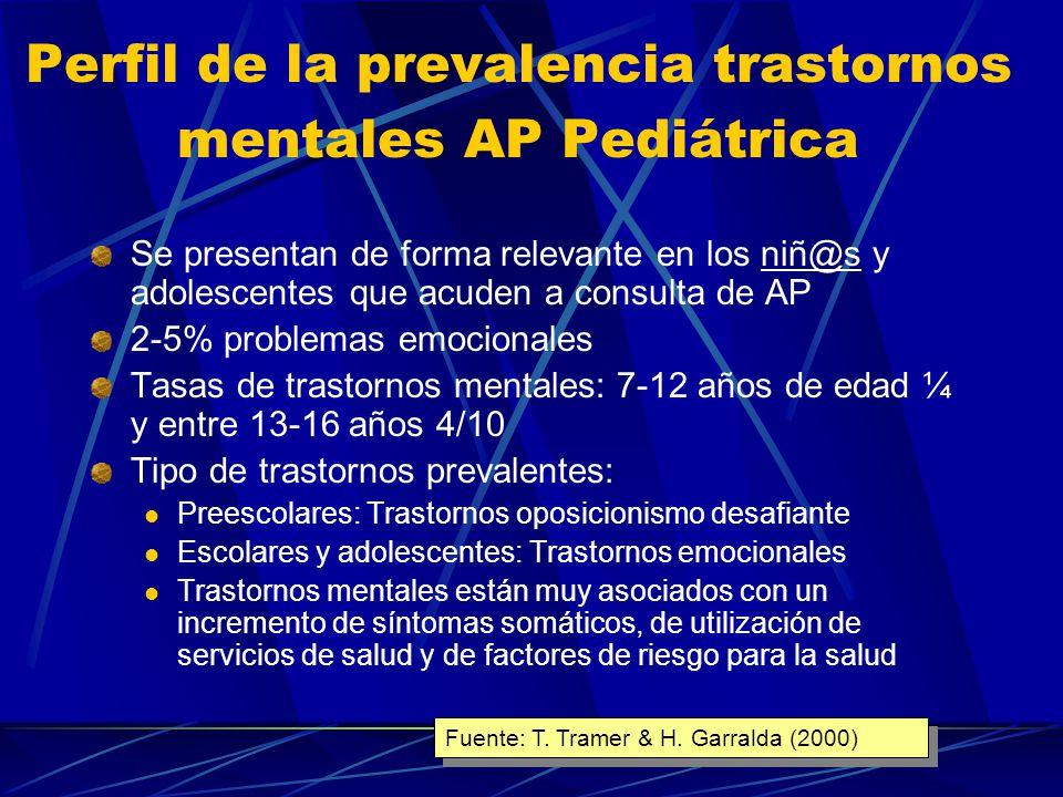 Posible prescripción psicofarmacología en Infancia y Adolescencia Especialidad médica% Prescripción psicofármacos Médico familia34% Pediatra30% Psiquiatra general/adultos 26% Psiquiatra Infantil3,5-5% (*) (*) Actualidad: 10-15% Fuente: H.
