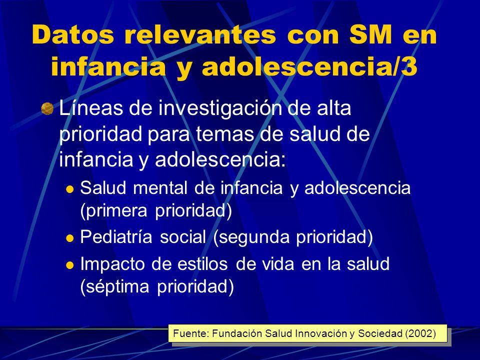 Datos relevantes con SM en infancia y adolescencia/2 Consenso para la actualidad y el futuro del incremento de interconsultas de Pediatras con otros especialistas para temas de salud de infancia y adolescencia (no incluye específicamente a Psiquiatría) Consenso en la actualidad y mayoría hacia el futuro: Programas de formación continuada en subespecialidades pediátricas para la reacreditación periódica Fuente: Fundación Salud Innovación y Sociedad (2002)