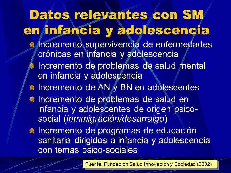 Datos relevantes con SM en infancia y adolescencia/3 Líneas de investigación de alta prioridad para temas de salud de infancia y adolescencia: Salud mental de infancia y adolescencia (primera prioridad) Pediatría social (segunda prioridad) Impacto de estilos de vida en la salud (séptima prioridad) Fuente: Fundación Salud Innovación y Sociedad (2002)