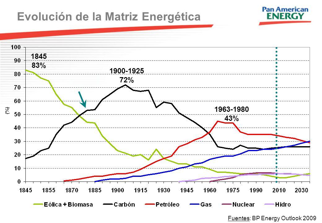 2030 1963-1980 43% 1900-1925 72% 1845 83% Evolución de la Matriz Energética Fuentes: BP Energy Outlook 2009