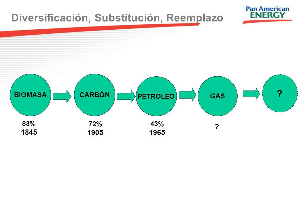 Diversificación, Substitución, Reemplazo CARBÓN PETRÓLEO GAS BIOMASA 83% 1845 72% 1905 43% 1965