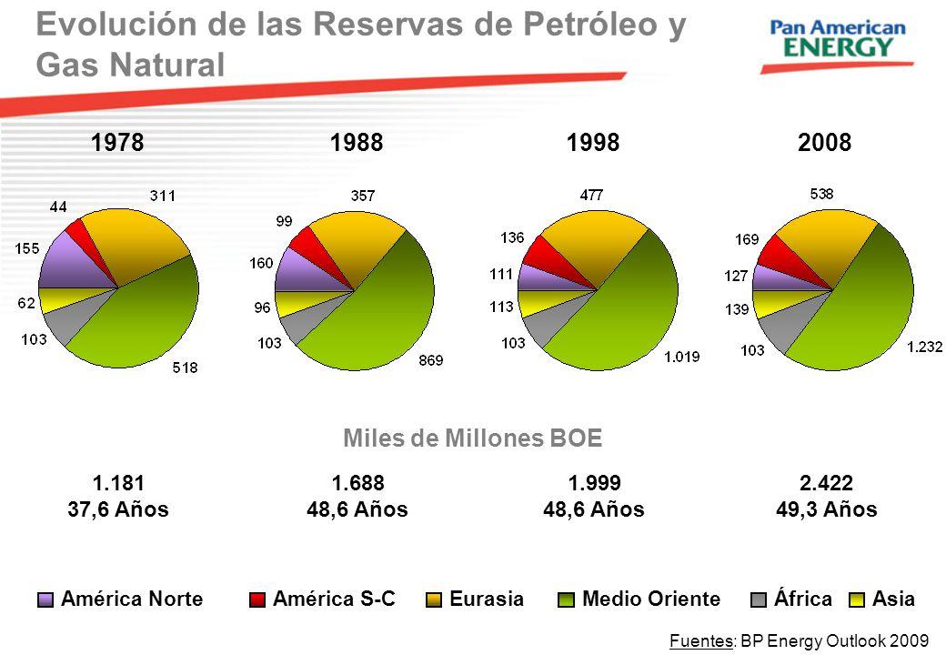 6 198819982008 1.688 48,6 Años 1.999 48,6 Años 2.422 49,3 Años Miles de Millones BOE América NorteAmérica S-CEurasiaMedio OrienteÁfricaAsia Evolución de las Reservas de Petróleo y Gas Natural Fuentes: BP Energy Outlook 2009 1978 1.181 37,6 Años