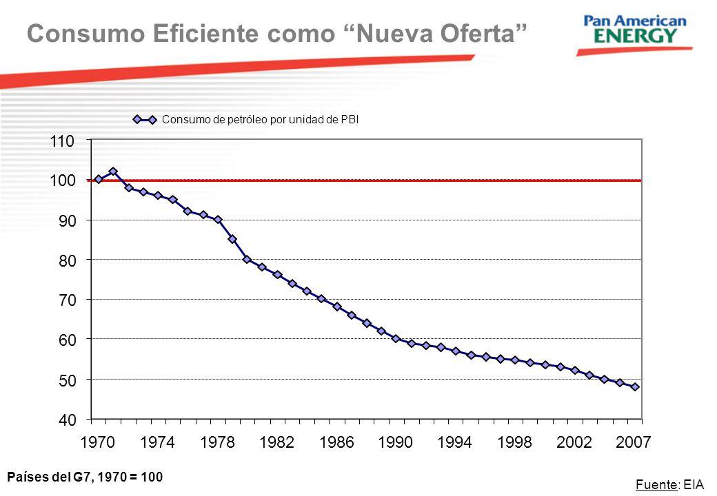 Consumo Eficiente como Nueva Oferta Países del G7, 1970 = 100 Fuente: EIA Consumo de petróleo por unidad de PBI