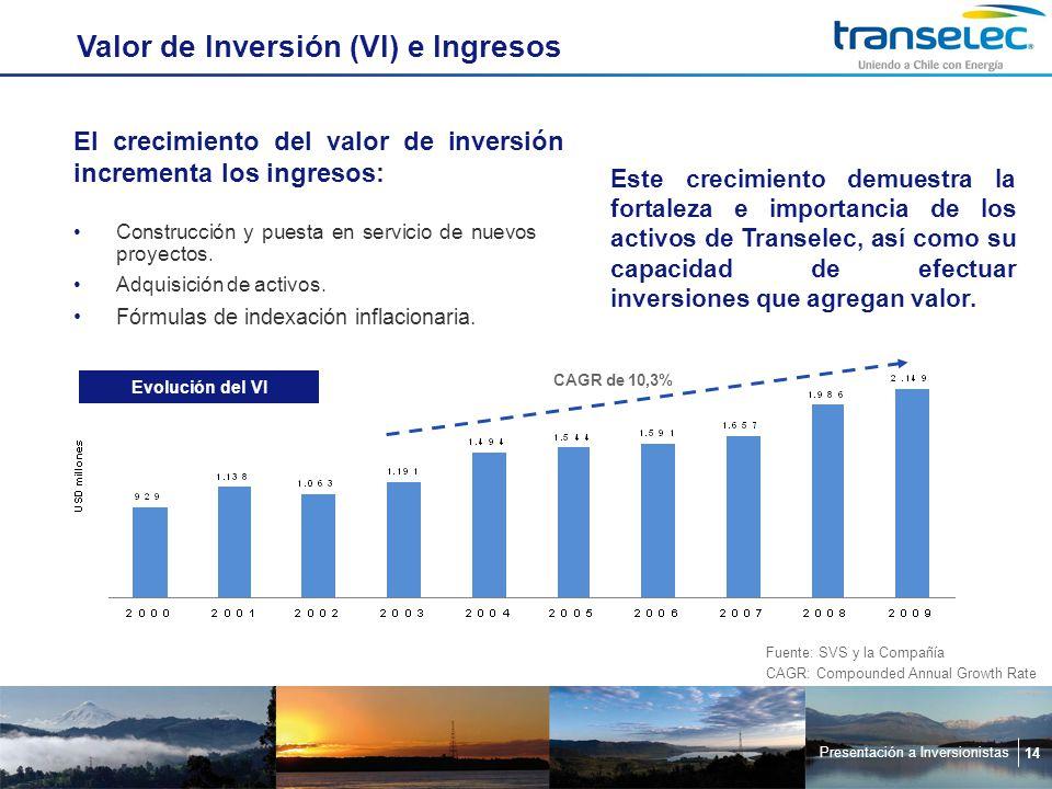 Presentación a Inversionistas 14 Valor de Inversión (VI) e Ingresos El crecimiento del valor de inversión incrementa los ingresos: Este crecimiento demuestra la fortaleza e importancia de los activos de Transelec, así como su capacidad de efectuar inversiones que agregan valor.