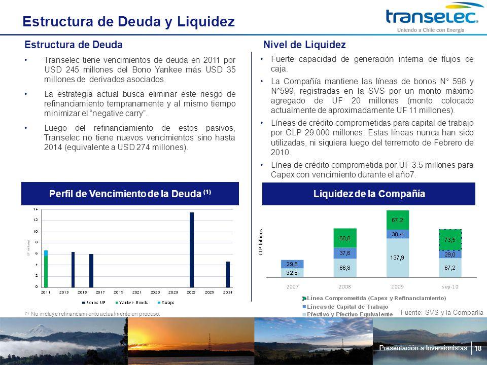 Presentación a Inversionistas 18 Estructura de Deuda y Liquidez (1) No incluye refinanciamiento actualmente en proceso.