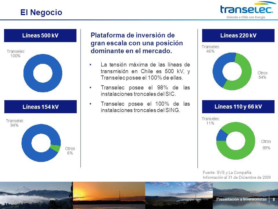 Presentación a Inversionistas 8 El Negocio La tensión máxima de las líneas de transmisión en Chile es 500 kV, y Transelec posee el 100% de ellas.