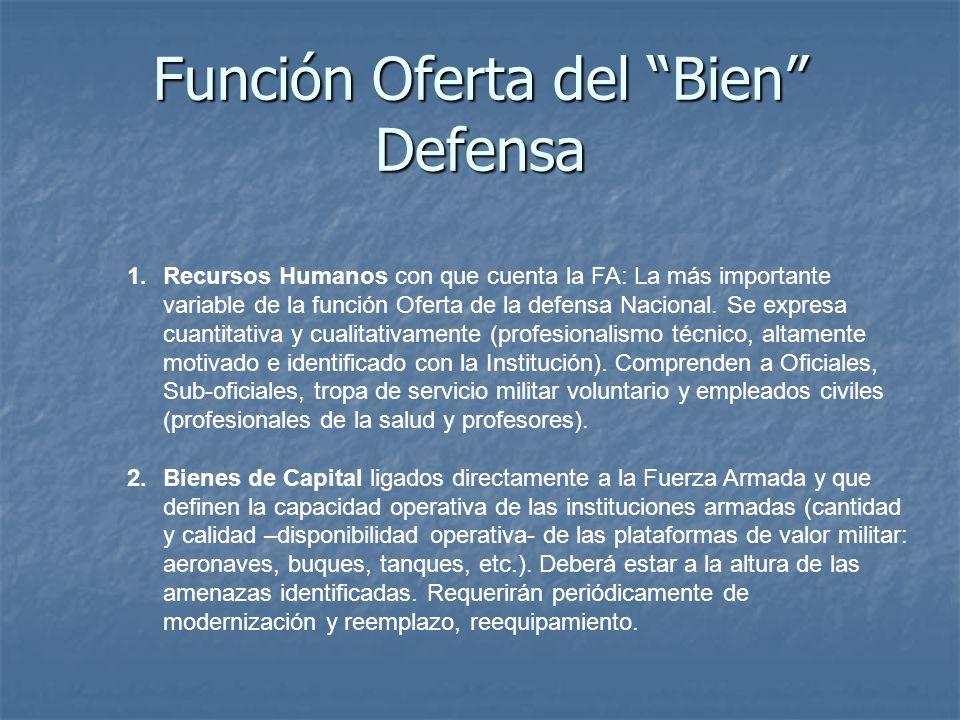 Función Oferta del Bien Defensa 1.Recursos Humanos con que cuenta la FA: La más importante variable de la función Oferta de la defensa Nacional.