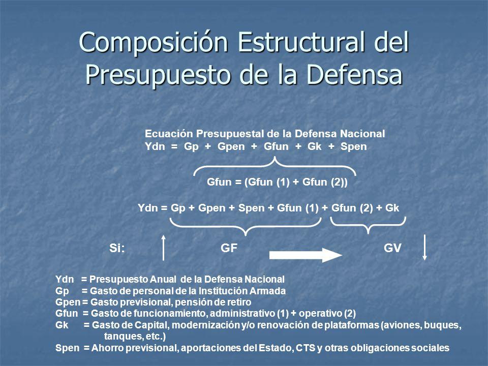 Composición Estructural del Presupuesto de la Defensa Ecuación Presupuestal de la Defensa Nacional Ydn = Gp + Gpen + Gfun + Gk + Spen Gfun = (Gfun (1) + Gfun (2)) Ydn = Gp + Gpen + Spen + Gfun (1) + Gfun (2) + Gk Si: GF GV Ydn = Presupuesto Anual de la Defensa Nacional Gp = Gasto de personal de la Institución Armada Gpen = Gasto previsional, pensión de retiro Gfun = Gasto de funcionamiento, administrativo (1) + operativo (2) Gk = Gasto de Capital, modernización y/o renovación de plataformas (aviones, buques, tanques, etc.) Spen = Ahorro previsional, aportaciones del Estado, CTS y otras obligaciones sociales