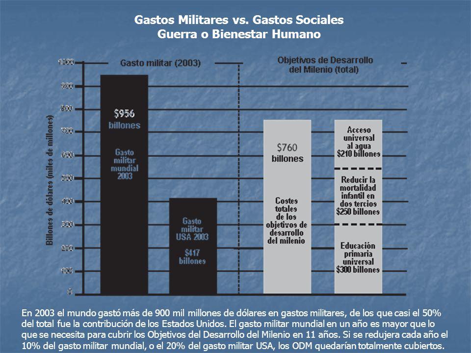 Gastos Militares vs.
