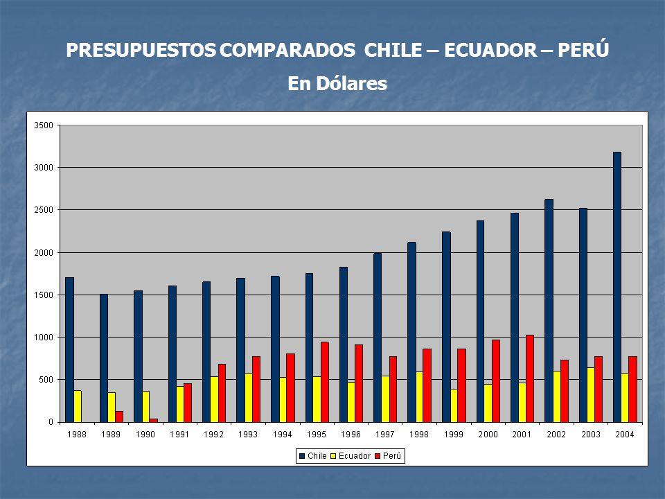PRESUPUESTOS COMPARADOS CHILE – ECUADOR – PERÚ En Dólares