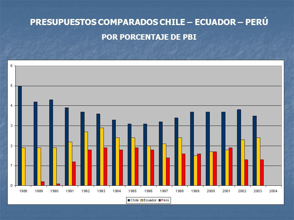 PRESUPUESTOS COMPARADOS CHILE – ECUADOR – PERÚ POR PORCENTAJE DE PBI