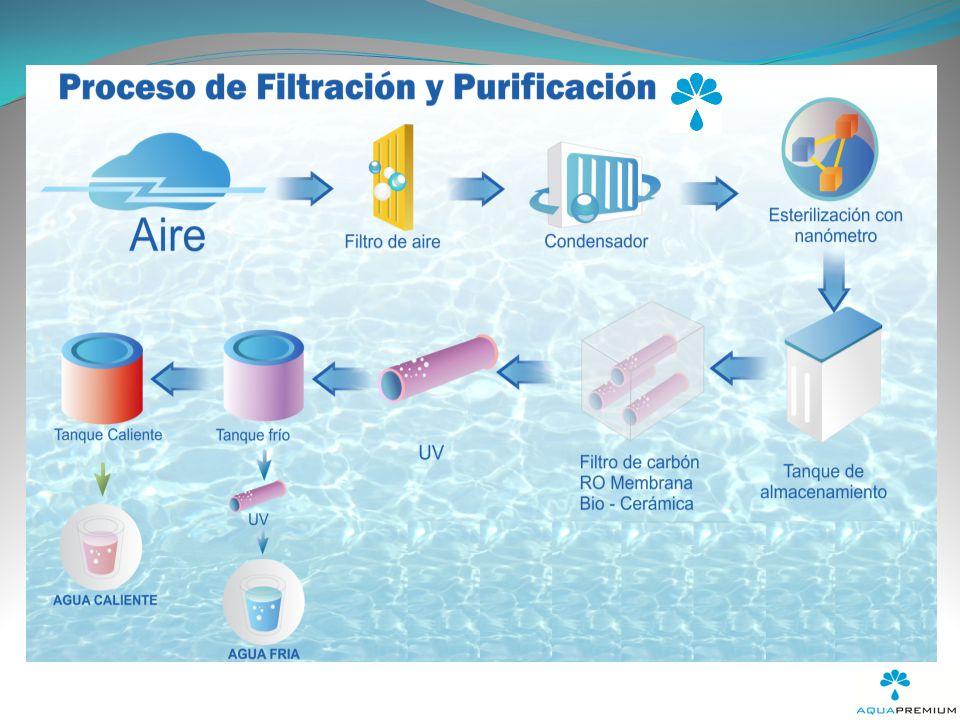 El Generador Atmosférico de Agua AQUAPREMIUM es un equipo que extrae la humedad del ambiente y produce hasta 30 litros de AGUA al día; inicialmente funciona como un deshumidificador y bajo un sistema completo de filtros de aire, 4 de carbono, membrana de osmosis inversa y 3 luces ultravioleta, produce agua limpia y pura.
