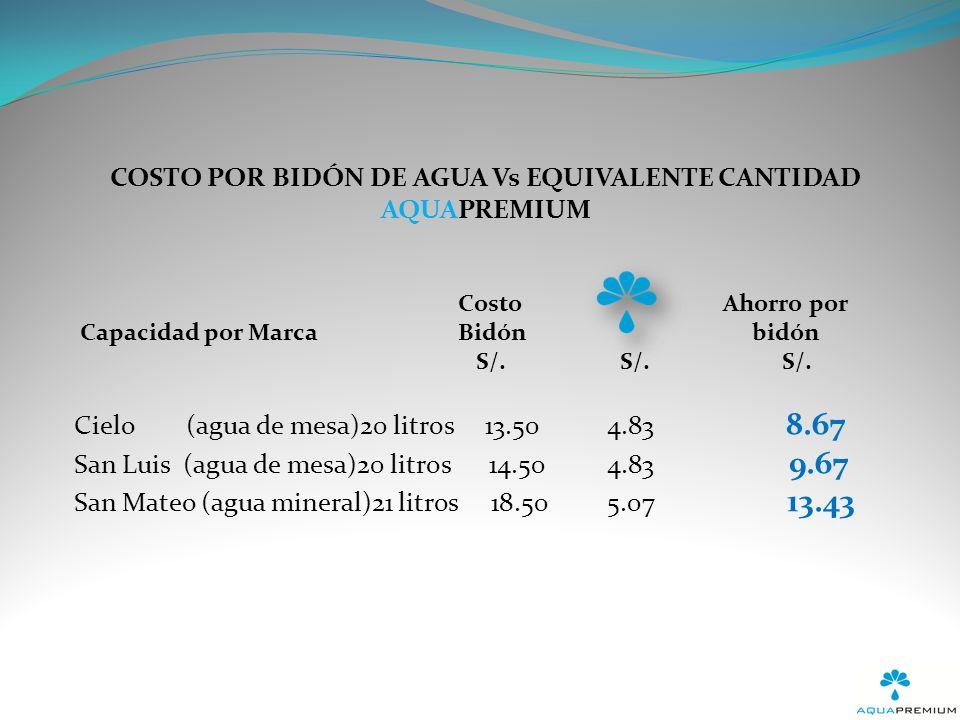 Litro Ahorro Bidón por litro S/. S/. S/.