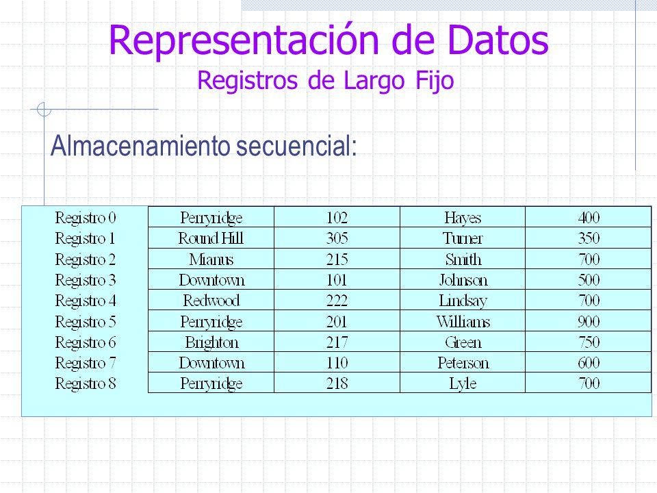 Representación de Datos Registros de Largo Fijo Almacenamiento secuencial: