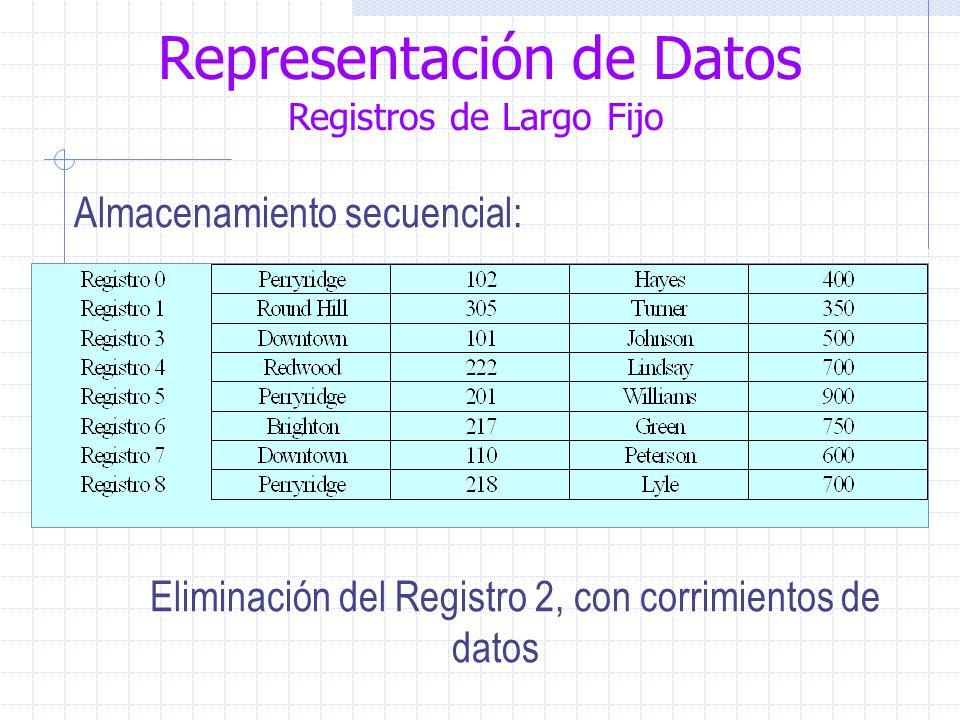 Representación de Datos Registros de Largo Fijo Almacenamiento secuencial: Eliminación del Registro 2, con corrimientos de datos