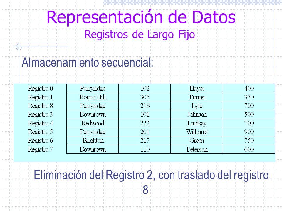 Representación de Datos Registros de Largo Fijo Almacenamiento secuencial: Eliminación del Registro 2, con traslado del registro 8