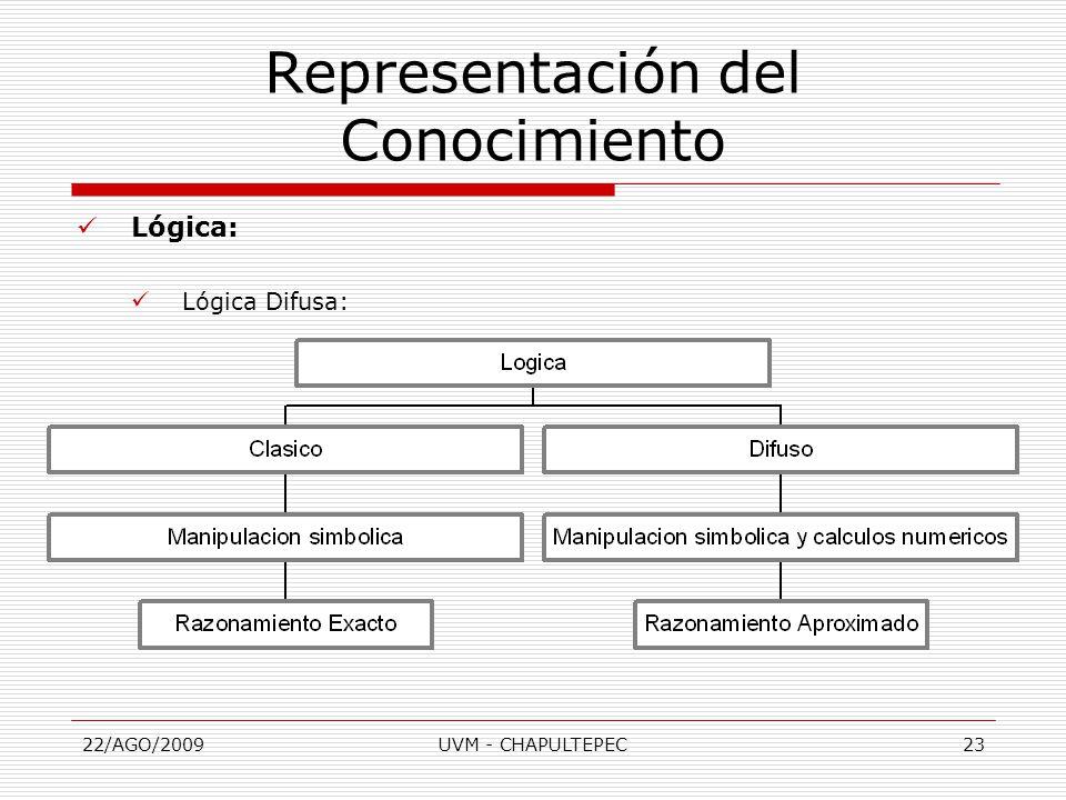 22/AGO/2009UVM - CHAPULTEPEC23 Representación del Conocimiento Lógica: Lógica Difusa: