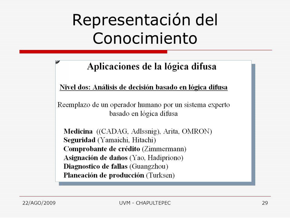 22/AGO/2009UVM - CHAPULTEPEC29 Representación del Conocimiento