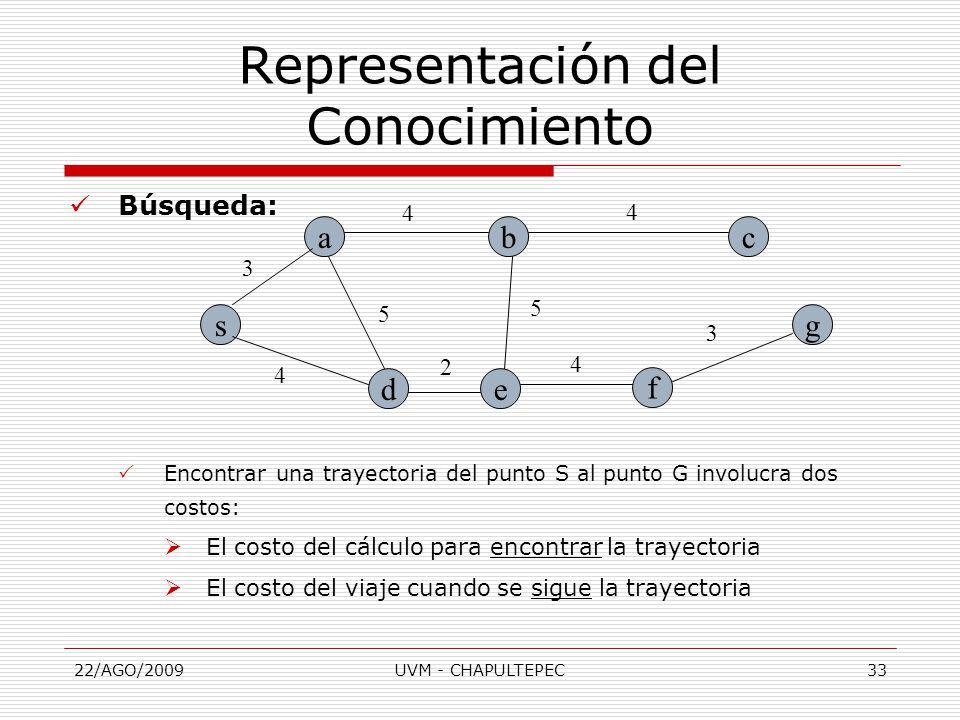 22/AGO/2009UVM - CHAPULTEPEC33 Búsqueda:  Encontrar una trayectoria del punto S al punto G involucra dos costos:  El costo del cálculo para encontrar la trayectoria  El costo del viaje cuando se sigue la trayectoria Representación del Conocimiento s a de bc f g 3 3 4 4 4 4 5 5 2