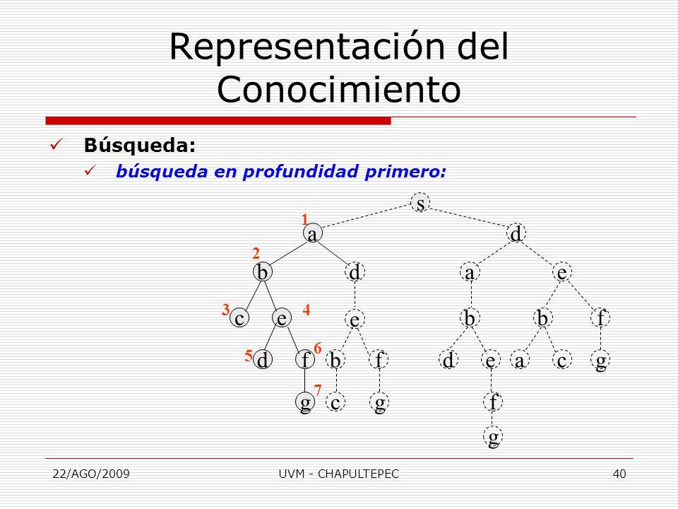 22/AGO/2009UVM - CHAPULTEPEC40 Búsqueda: búsqueda en profundidad primero: Representación del Conocimiento s ad aebd cebfb e dfbfdeacg gcgf g 1 2 34 5 6 7