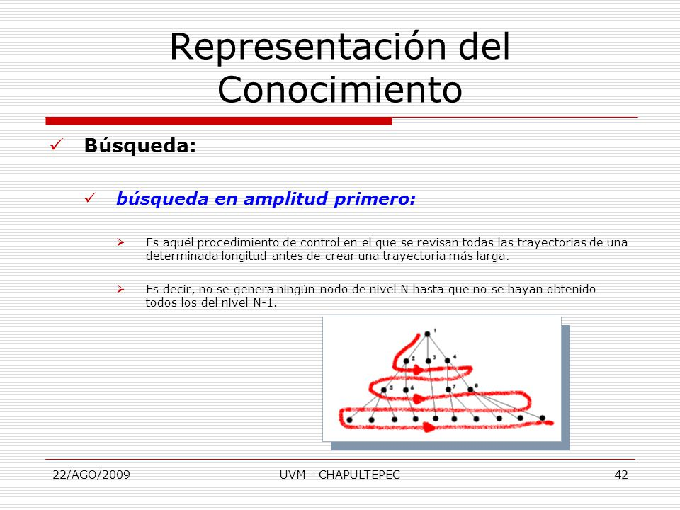 22/AGO/2009UVM - CHAPULTEPEC42 Búsqueda: búsqueda en amplitud primero:  Es aquél procedimiento de control en el que se revisan todas las trayectorias de una determinada longitud antes de crear una trayectoria más larga.