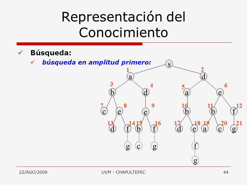 22/AGO/2009UVM - CHAPULTEPEC44 Búsqueda: búsqueda en amplitud primero: Representación del Conocimiento s ad aebd cebfb e dfbfdeacg gcgf g 1 2 3 4 5 6 789101112 131415161718192021