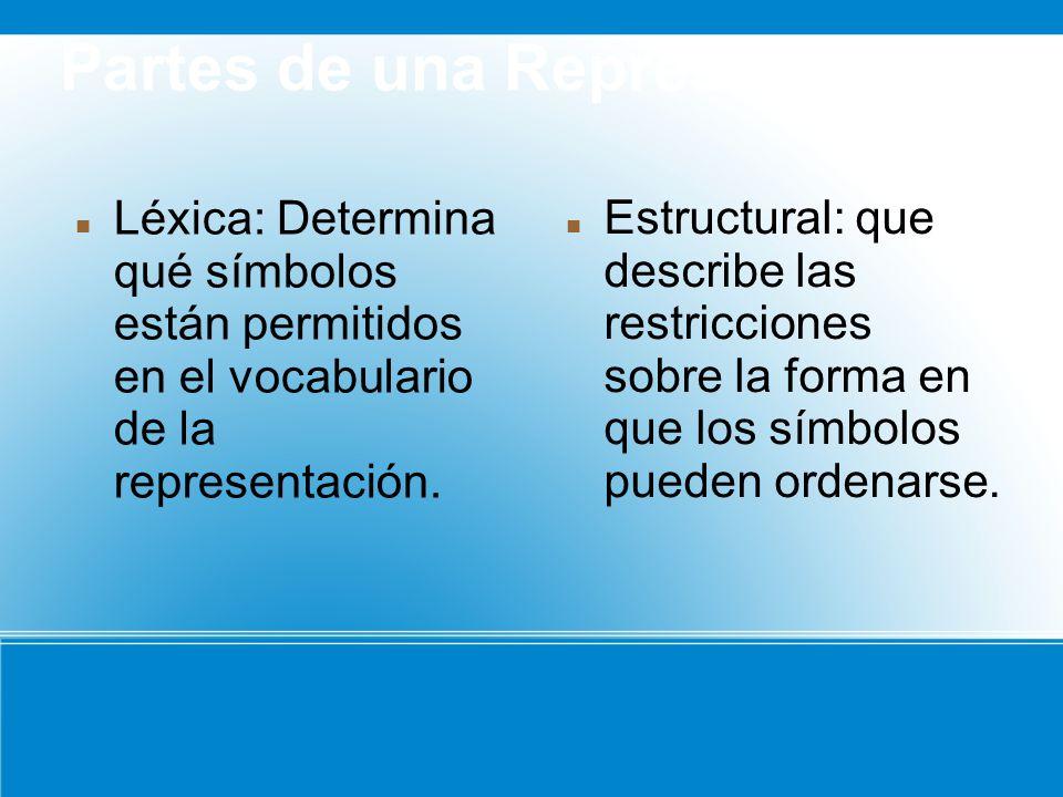 Partes de una Representacion Léxica: Determina qué símbolos están permitidos en el vocabulario de la representación.