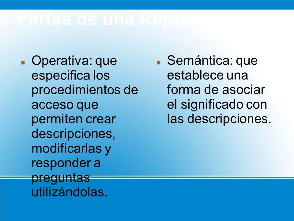 Partes de una Representación Operativa: que especifica los procedimientos de acceso que permiten crear descripciones, modificarlas y responder a preguntas utilizándolas.