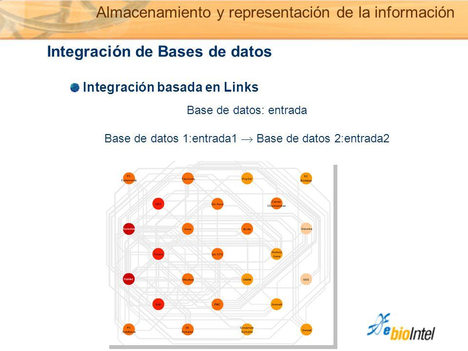 © Copyright Ebiointel,SL 2006 Integración de Bases de datos Integración basada en Links Base de datos: entrada Base de datos 1:entrada1  Base de datos 2:entrada2 Almacenamiento y representación de la información