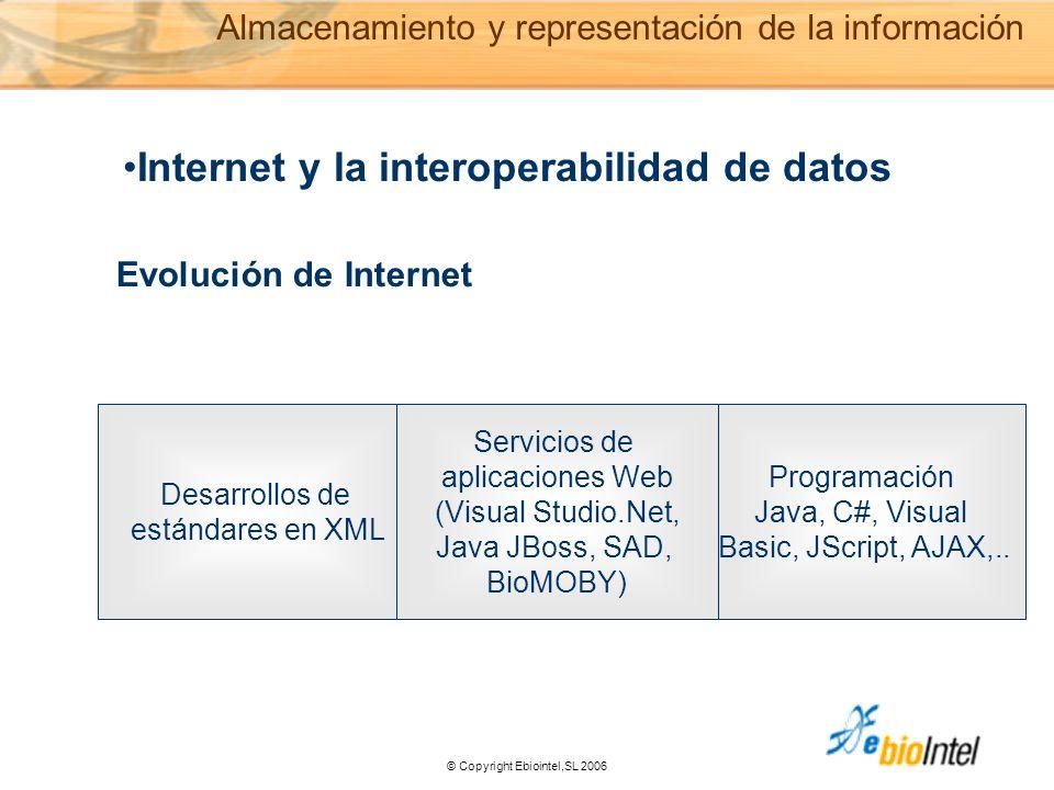 © Copyright Ebiointel,SL 2006 Internet y la interoperabilidad de datos Desarrollos de estándares en XML Programación Java, C#, Visual Basic, JScript, AJAX,..