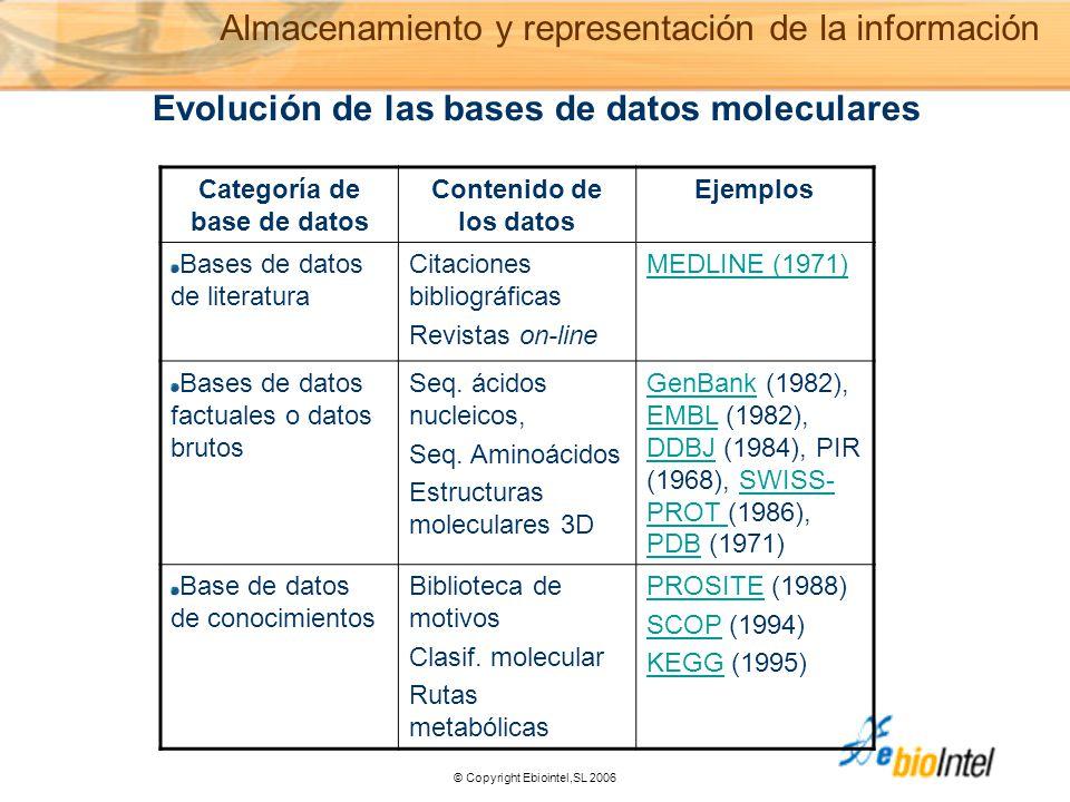 © Copyright Ebiointel,SL 2006 Evolución de las bases de datos moleculares Categoría de base de datos Contenido de los datos Ejemplos Bases de datos de literatura Citaciones bibliográficas Revistas on-line MEDLINE (1971) Bases de datos factuales o datos brutos Seq.