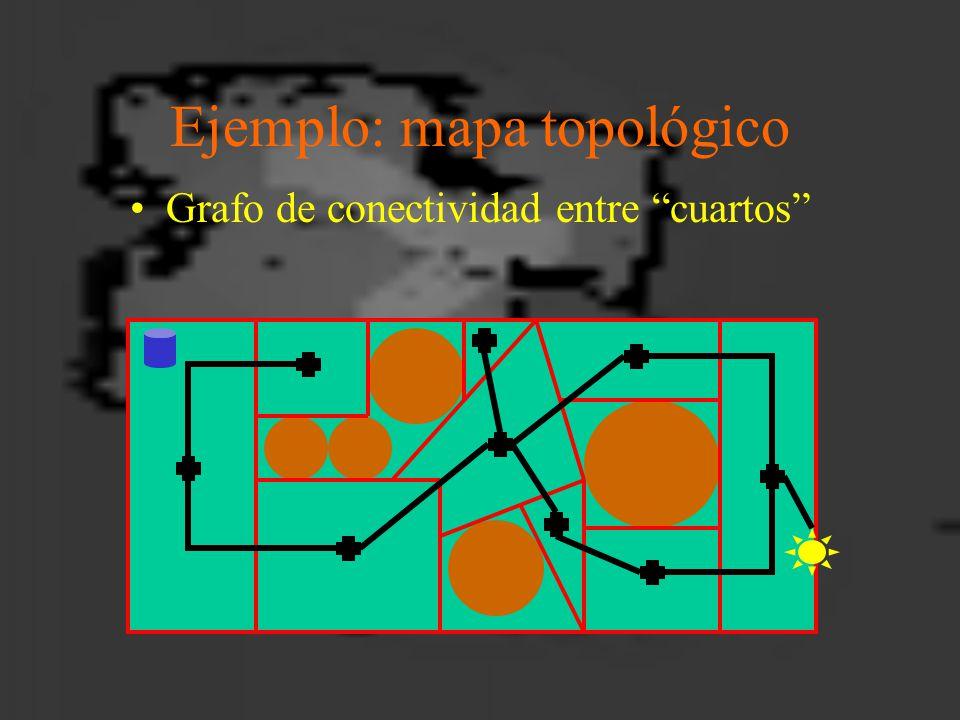 Ejemplo: mapa topológico Grafo de conectividad entre cuartos
