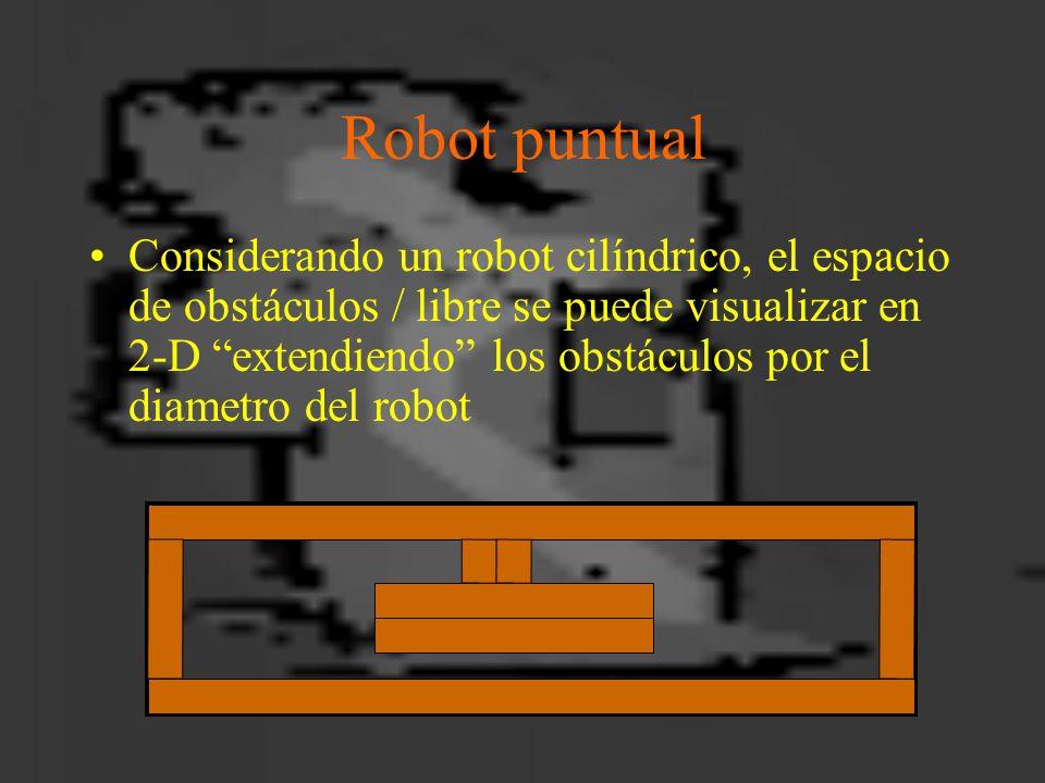 Robot puntual Considerando un robot cilíndrico, el espacio de obstáculos / libre se puede visualizar en 2-D extendiendo los obstáculos por el diametro del robot