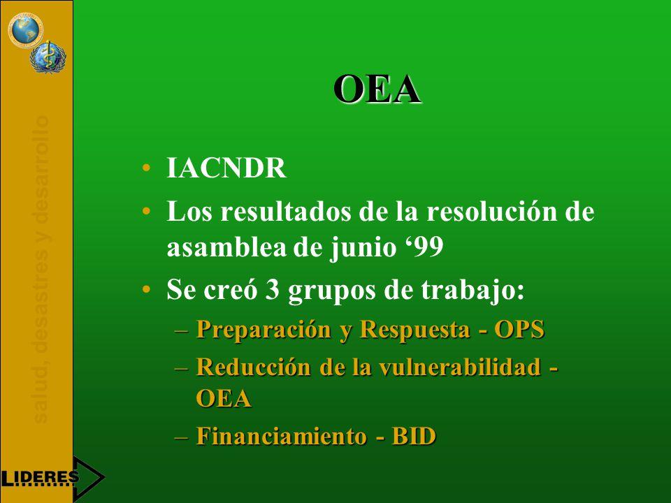salud, desastres y desarrollo OEA IACNDR Los resultados de la resolución de asamblea de junio '99 Se creó 3 grupos de trabajo: –Preparación y Respuesta - OPS –Reducción de la vulnerabilidad - OEA –Financiamiento - BID