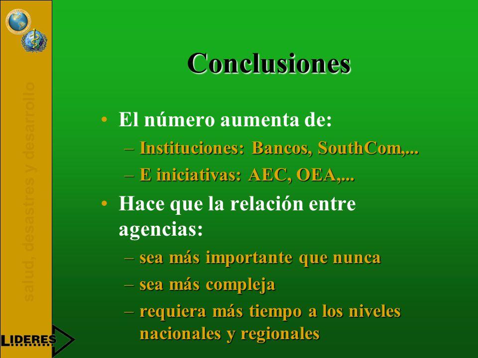 salud, desastres y desarrollo Conclusiones El número aumenta de: –Instituciones: Bancos, SouthCom,...