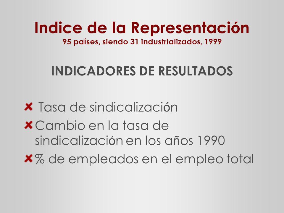 Indice de la Representaci ó n 95 pa í ses, siendo 31 industrializados, 1999 INDICADORES DE RESULTADOS Tasa de sindicalizaci ó n Cambio en la tasa de sindicalizaci ó n en los a ñ os 1990 % de empleados en el empleo total