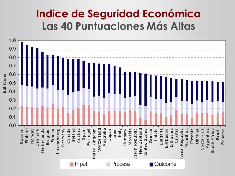 Indice de Seguridad Económica Las 40 Puntuaciones Más Altas