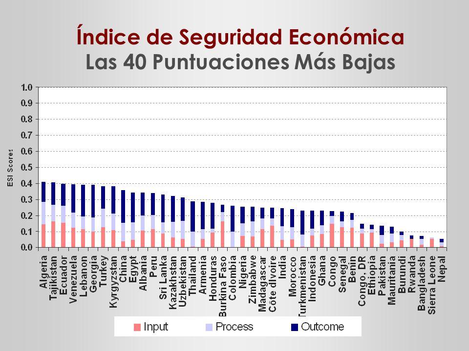 Índice de Seguridad Económica Las 40 Puntuaciones Más Bajas