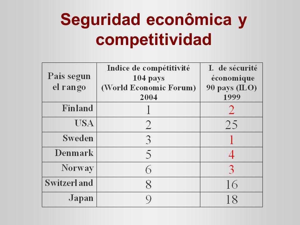 Seguridad econômica y competitividad