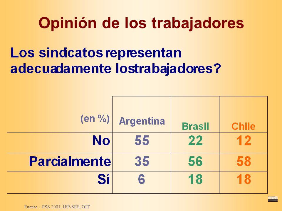 Opinión de los trabajadores Fuente : PSS 2001, IFP-SES, OIT
