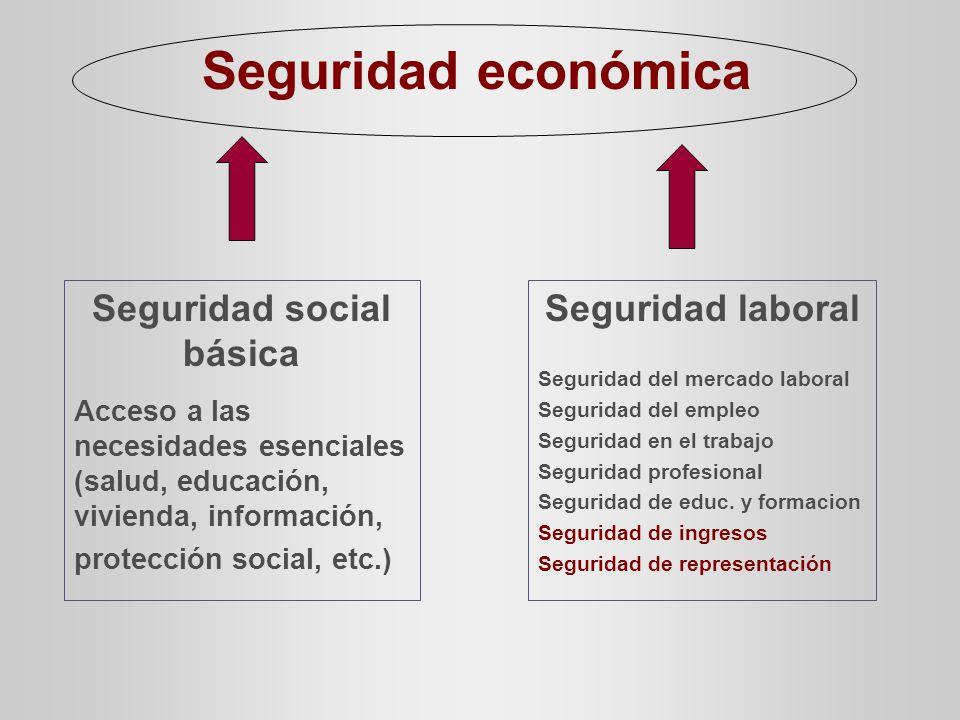 Seguridad social básica Acceso a las necesidades esenciales (salud, educación, vivienda, información, protección social, etc.) Seguridad laboral Seguridad del mercado laboral Seguridad del empleo Seguridad en el trabajo Seguridad profesional Seguridad de educ.