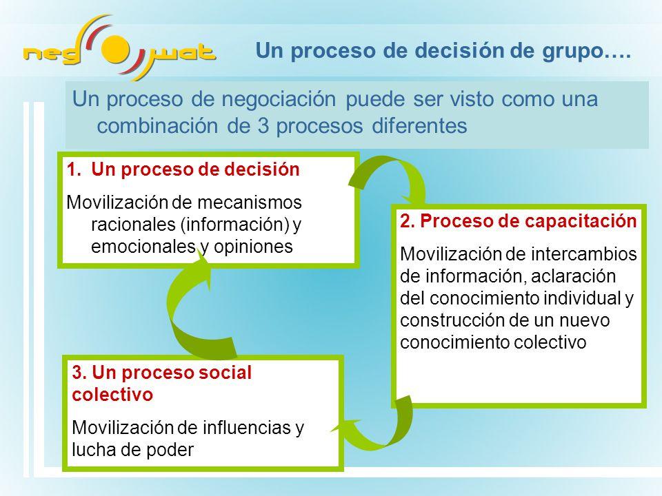 Un proceso de decisión de grupo….
