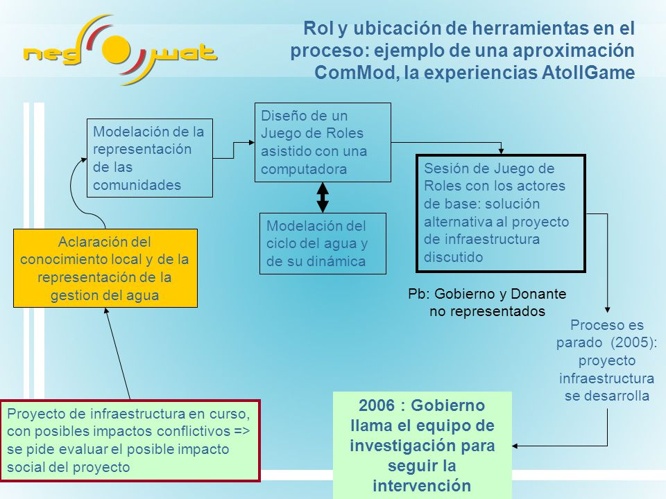 Rol y ubicación de herramientas en el proceso: ejemplo de una aproximación ComMod, la experiencias AtollGame Aclaración del conocimiento local y de la representación de la gestion del agua Modelación de la representación de las comunidades Diseño de un Juego de Roles asistido con una computadora Modelación del ciclo del agua y de su dinámica Sesión de Juego de Roles con los actores de base: solución alternativa al proyecto de infraestructura discutido Pb: Gobierno y Donante no representados Proceso es parado (2005): proyecto infraestructura se desarrolla 2006 : Gobierno llama el equipo de investigación para seguir la intervención Proyecto de infraestructura en curso, con posibles impactos conflictivos => se pide evaluar el posible impacto social del proyecto
