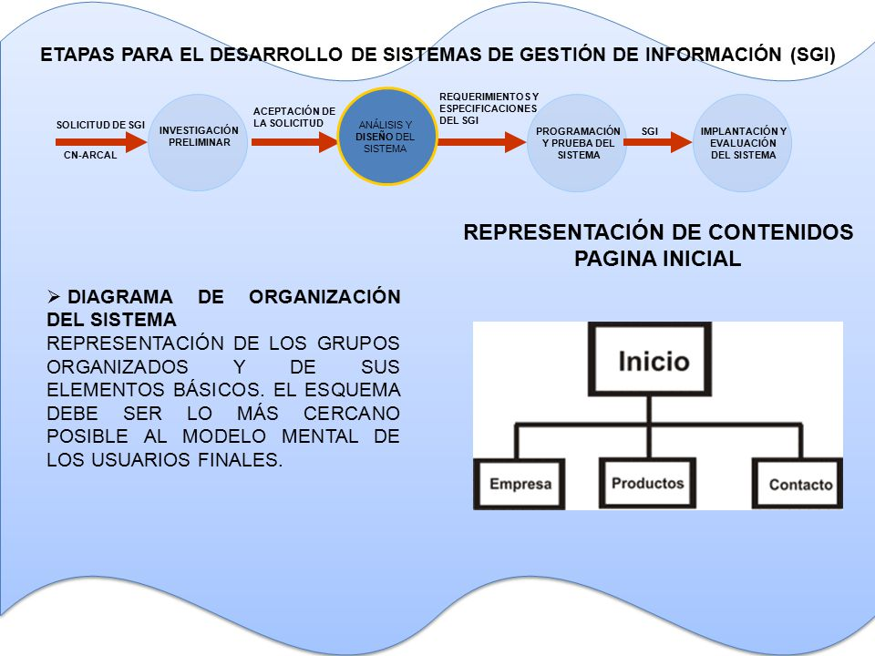  DIAGRAMA DE ORGANIZACIÓN DEL SISTEMA REPRESENTACIÓN DE LOS GRUPOS ORGANIZADOS Y DE SUS ELEMENTOS BÁSICOS.