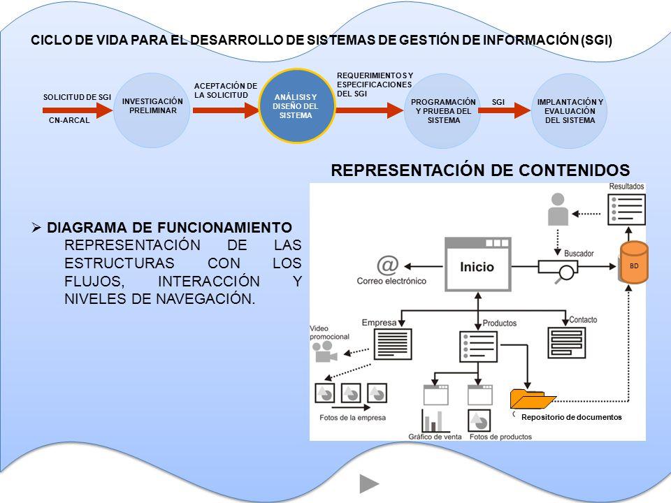 REPRESENTACIÓN DE CONTENIDOS  DIAGRAMA DE FUNCIONAMIENTO REPRESENTACIÓN DE LAS ESTRUCTURAS CON LOS FLUJOS, INTERACCIÓN Y NIVELES DE NAVEGACIÓN.
