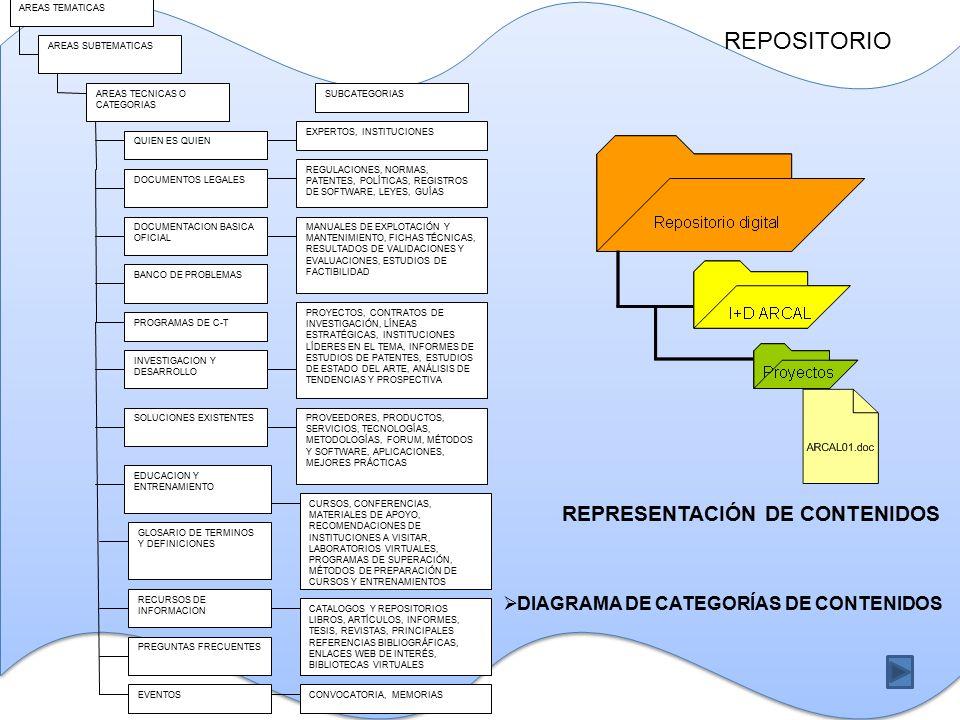 REPRESENTACIÓN DE CONTENIDOS  DIAGRAMA DE CATEGORÍAS DE CONTENIDOS AREAS TEMATICAS AREAS SUBTEMATICAS AREAS TECNICAS O CATEGORIAS QUIEN ES QUIEN DOCUMENTOS LEGALES BANCO DE PROBLEMAS PROGRAMAS DE C-T INVESTIGACION Y DESARROLLO SOLUCIONES EXISTENTES EDUCACION Y ENTRENAMIENTO RECURSOS DE INFORMACION DOCUMENTACION BASICA OFICIAL GLOSARIO DE TERMINOS Y DEFINICIONES PREGUNTAS FRECUENTES EVENTOS EXPERTOS, INSTITUCIONES REGULACIONES, NORMAS, PATENTES, POLÍTICAS, REGISTROS DE SOFTWARE, LEYES, GUÍAS MANUALES DE EXPLOTACIÓN Y MANTENIMIENTO, FICHAS TÉCNICAS, RESULTADOS DE VALIDACIONES Y EVALUACIONES, ESTUDIOS DE FACTIBILIDAD PROYECTOS, CONTRATOS DE INVESTIGACIÓN, LÍNEAS ESTRATÉGICAS, INSTITUCIONES LÍDERES EN EL TEMA, INFORMES DE ESTUDIOS DE PATENTES, ESTUDIOS DE ESTADO DEL ARTE, ANÁLISIS DE TENDENCIAS Y PROSPECTIVA PROVEEDORES, PRODUCTOS, SERVICIOS, TECNOLOGÍAS, METODOLOGÍAS, FORUM, MÉTODOS Y SOFTWARE, APLICACIONES, MEJORES PRÁCTICAS CURSOS, CONFERENCIAS, MATERIALES DE APOYO, RECOMENDACIONES DE INSTITUCIONES A VISITAR, LABORATORIOS VIRTUALES, PROGRAMAS DE SUPERACIÓN, MÉTODOS DE PREPARACIÓN DE CURSOS Y ENTRENAMIENTOS CATALOGOS Y REPOSITORIOS LIBROS, ARTÍCULOS, INFORMES, TESIS, REVISTAS, PRINCIPALES REFERENCIAS BIBLIOGRÁFICAS, ENLACES WEB DE INTERÉS, BIBLIOTECAS VIRTUALES CONVOCATORIA, MEMORIAS SUBCATEGORIAS REPOSITORIO