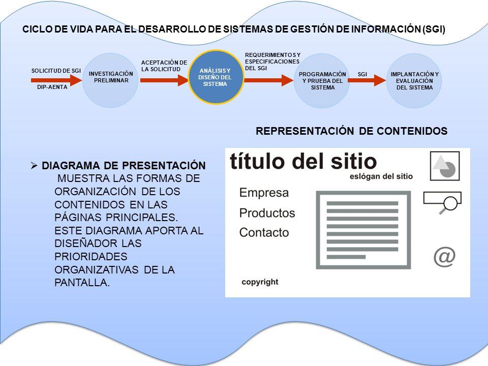  DIAGRAMA DE PRESENTACIÓN MUESTRA LAS FORMAS DE ORGANIZACIÓN DE LOS CONTENIDOS EN LAS PÁGINAS PRINCIPALES.