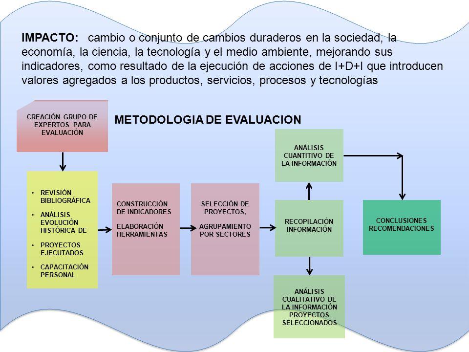 REVISIÓN BIBLIOGRÁFICA ANÁLISIS EVOLUCIÓN HISTÓRICA DE PROYECTOS EJECUTADOS CAPACITACIÓN PERSONAL CONSTRUCCIÓN DE INDICADORES ELABORACIÓN HERRAMIENTAS SELECCIÓN DE PROYECTOS, AGRUPAMIENTO POR SECTORES RECOPILACIÓN INFORMACIÓN CREACIÓN GRUPO DE EXPERTOS PARA EVALUACIÓN CONCLUSIONES RECOMENDACIONES ANÁLISIS CUANTITIVO DE LA INFORMACIÓN ANÁLISIS CUALITATIVO DE LA INFORMACIÓN PROYECTOS SELECCIONADOS IMPACTO: cambio o conjunto de cambios duraderos en la sociedad, la economía, la ciencia, la tecnología y el medio ambiente, mejorando sus indicadores, como resultado de la ejecución de acciones de I+D+I que introducen valores agregados a los productos, servicios, procesos y tecnologías METODOLOGIA DE EVALUACION