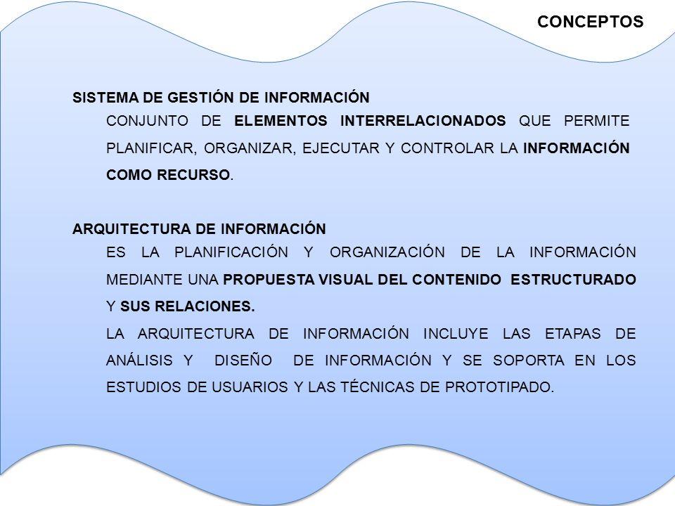 CONCEPTOS SISTEMA DE GESTIÓN DE INFORMACIÓN CONJUNTO DE ELEMENTOS INTERRELACIONADOS QUE PERMITE PLANIFICAR, ORGANIZAR, EJECUTAR Y CONTROLAR LA INFORMACIÓN COMO RECURSO.