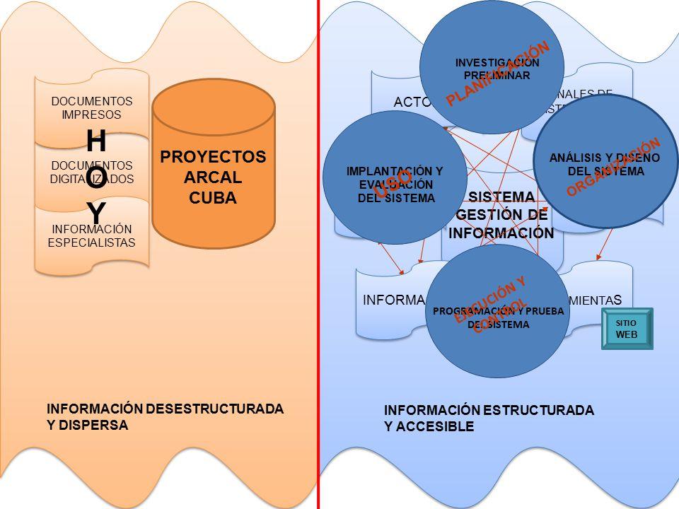 PROYECTOS ARCAL CUBA DOCUMENTOS DIGITALIZADOS DOCUMENTOS IMPRESOS INFORMACIÓN ESPECIALISTAS INFORMACIÓN DESESTRUCTURADA Y DISPERSA SISTEMA GESTIÓN DE INFORMACIÓN INFORMACIÓN ESTRUCTURADA Y ACCESIBLE ACTORES INFORMACIÓN PROCEDIMIENTOS HERRA MIENTA S FUENTES DE INFORMACIÓN CANALES DE DISTRIB UCIÓN SITIO WEB IMPLANTACIÓN Y EVALUACIÓN DEL SISTEMA INVESTIGACIÓN PRELIMINAR PROGRAMACIÓN Y PRUEBA DEL SISTEMA ANÁLISIS Y DISEÑO DEL SISTEMA PLANIFICACIÓN ORGANIZACIÓN EJECUCIÓN Y CONTROL HOYHOY USO